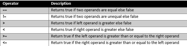 Relational Operators
