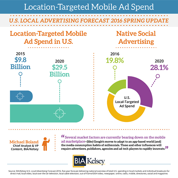 Location-Targeted Mobile Ad Spend to Reach $29.5B in the U ...
