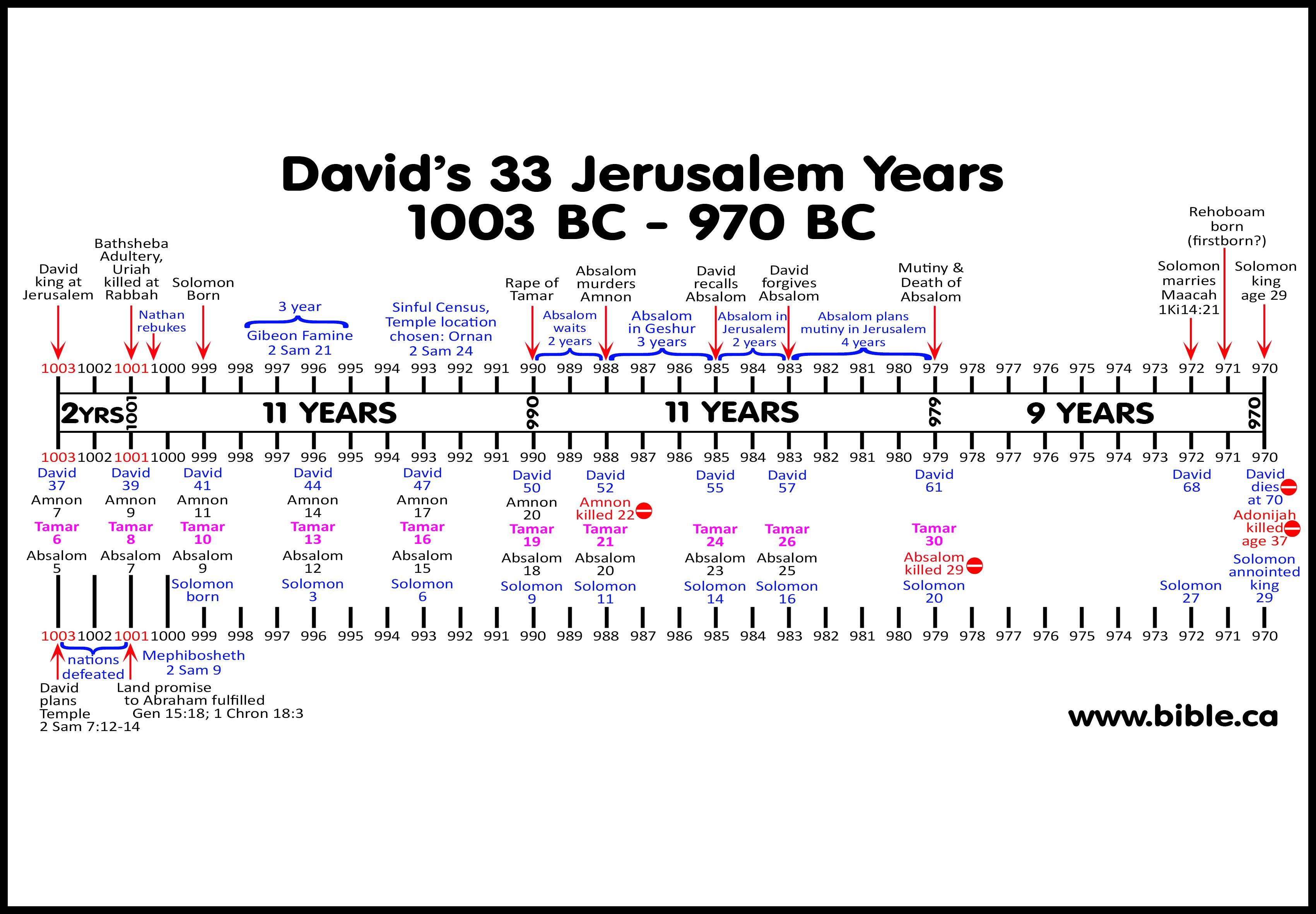 Absalom S Insurrection Of Tamar Satan Child 990