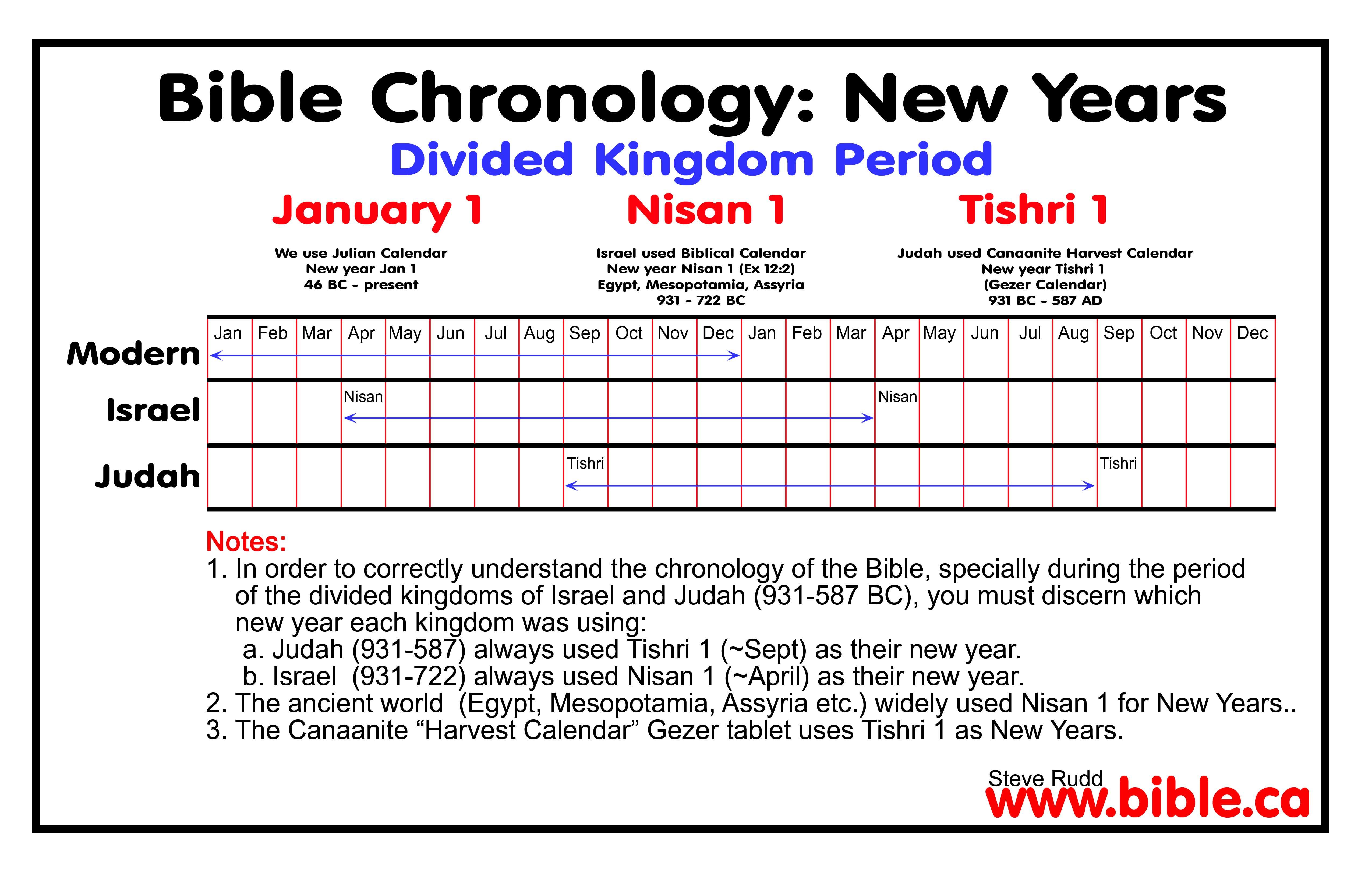 Bible Chronology Of Kings Of Judah Israel Solved Divided