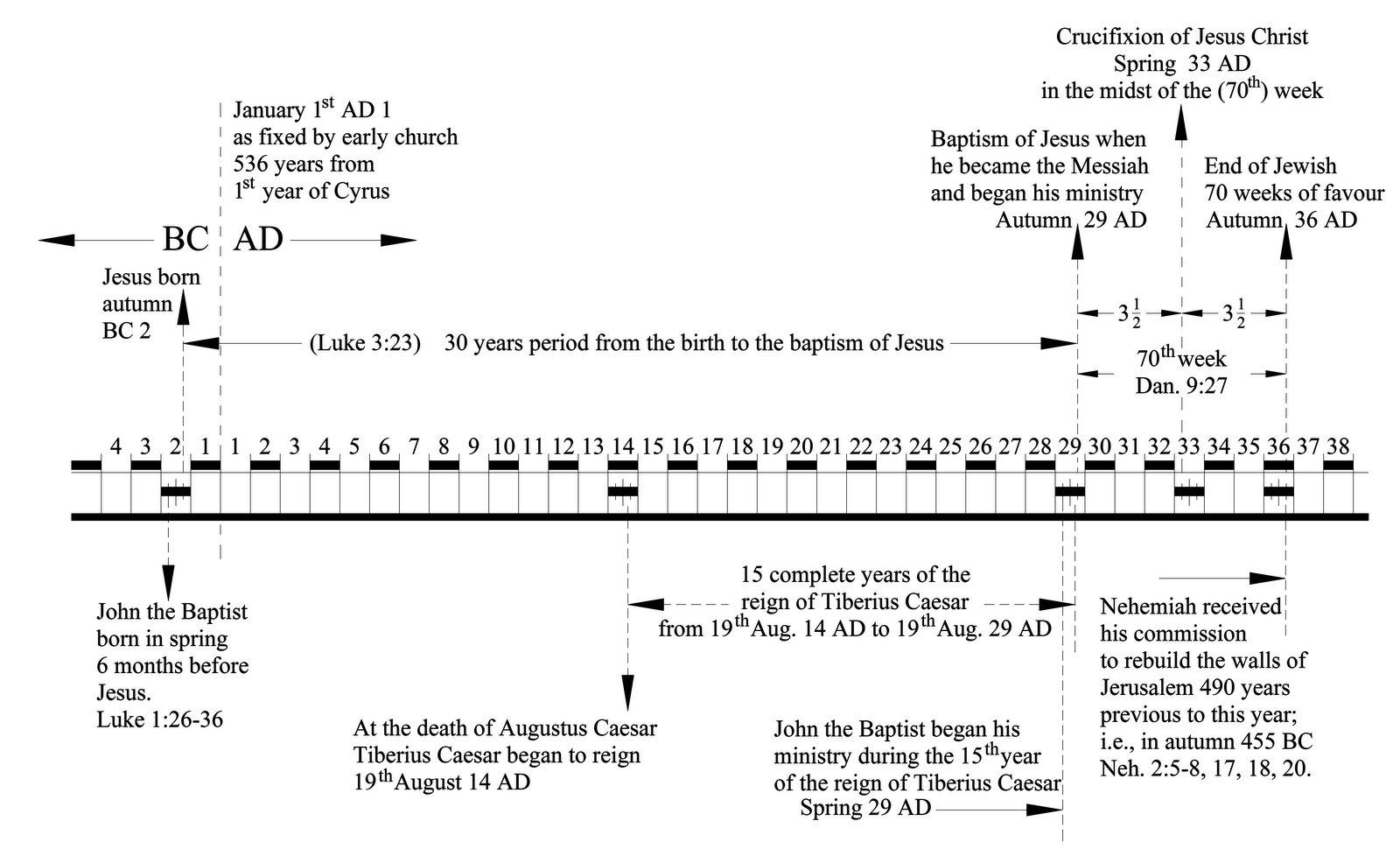 Bible Student Chronology Documents