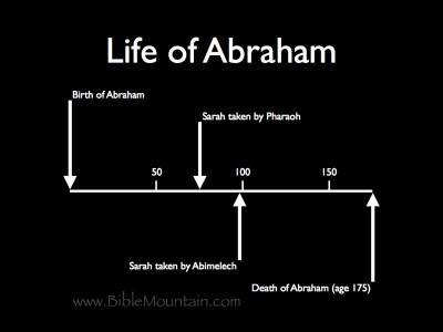 Chart of Abram's life