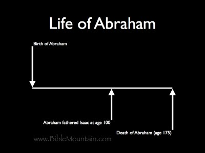 Abraham fathered Isaac at age 100. Abraham died at age 175.