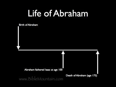 Abraham fathered Isaac at age 100. Abraham died at age 175.