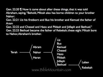 Genealogy from Terah to Rebekah