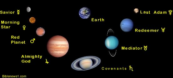 Names of Planets Pics about space