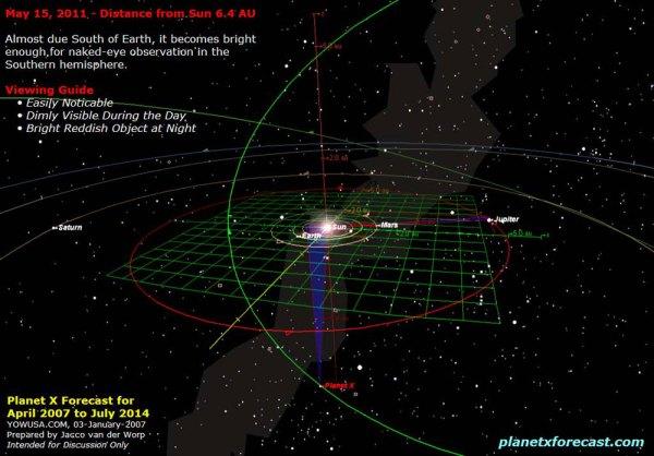 South Pole Telescope (SPT) - America's New Planet X Tracker