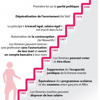 Sources : Réseau des Bibliothèques de Cergy-Pontoise