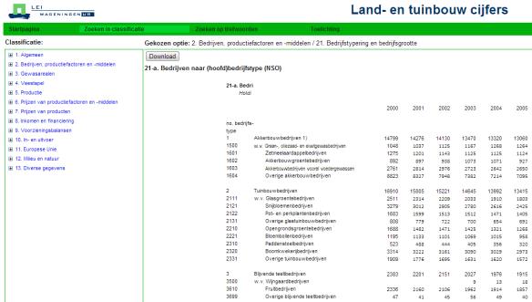 land en tuinbouwcijfers
