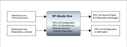 BTSudio