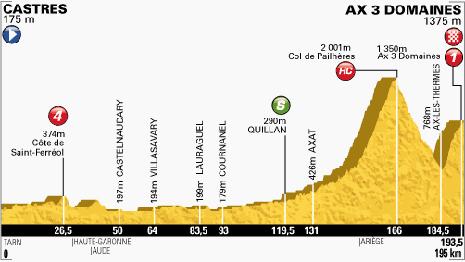 100-Tour-8-Castres-Ax-3-Domaines-195KM
