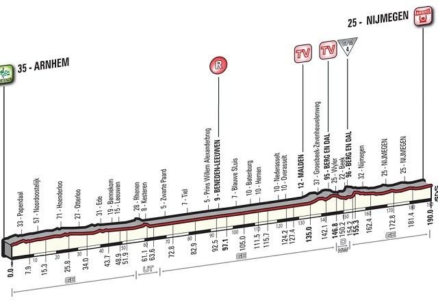Giro'16 E2 Arnem-Najmehen 190km