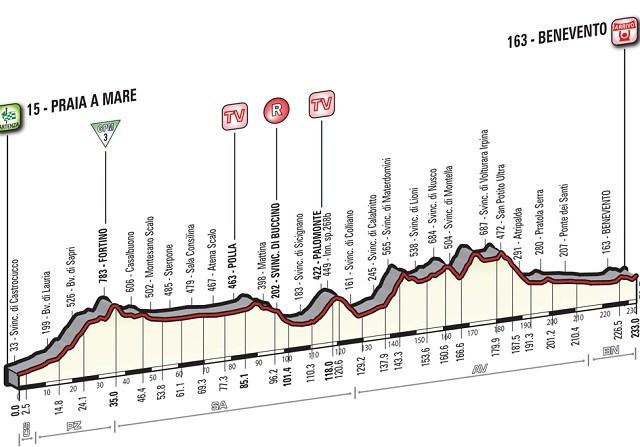 Giro'16 E5 Benevento 233km