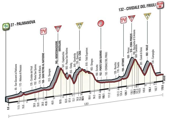 Giro'16 E13 Cividale del Friuli 170km