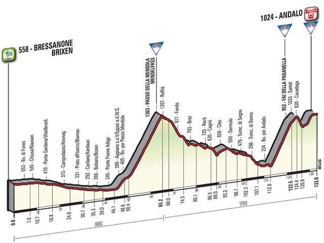 Giro'16 E16 Andalo 132km