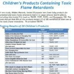 Toxic Chemicals Found in 85% of Baby Products Tested
