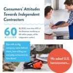 Consumers' Attitudes Towards Independent Contractors Infographic