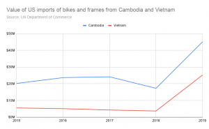 US bike and frame imports from Cambodia and Vietnam have skyrocketed in the last year.