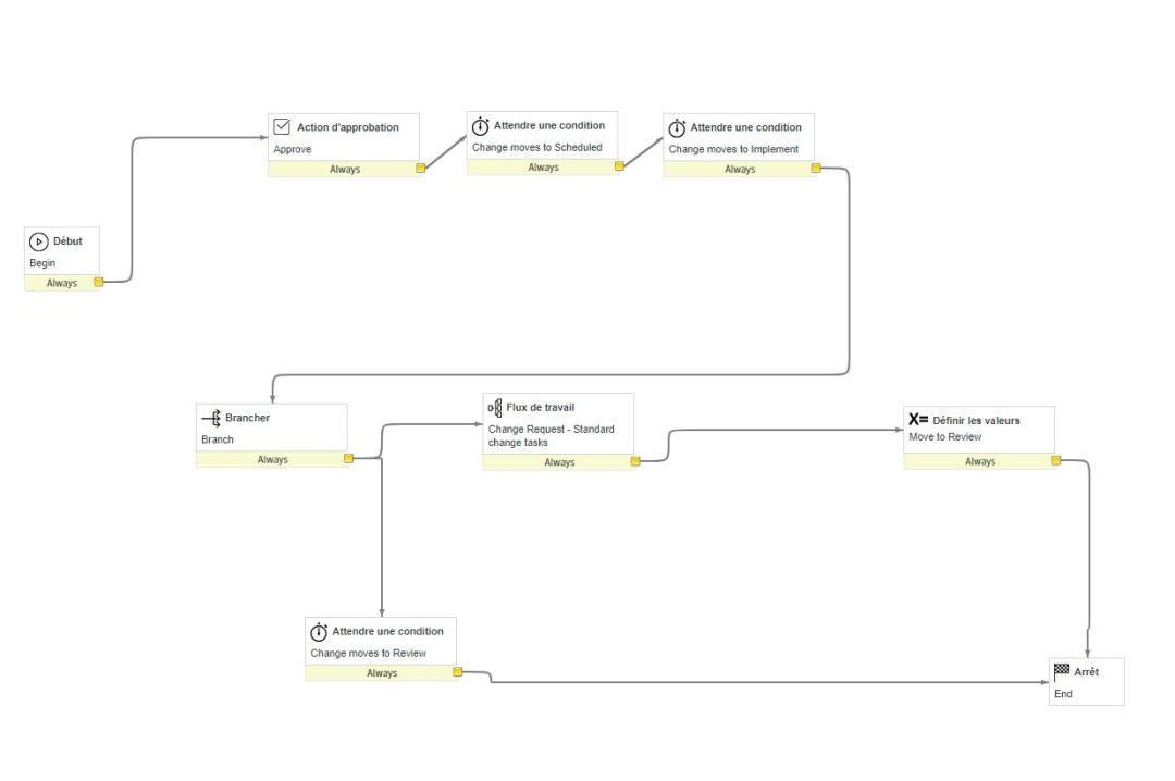 standard-change-workflow