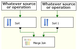 """Configuring """"Merge Join"""" Task in SSIS – Khilitchandra's Business"""