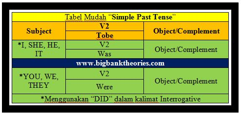 Rumus Simple Past Tense