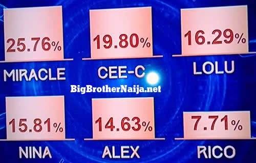 Big Brother Naija 2018 Week 10 Voting Results