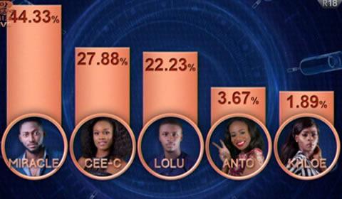 Big Brother Naija 2018 Week 11 Voting Results