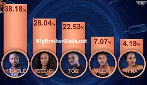 Big Brother Naija 2018 Grand Finale Week Voting Results