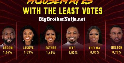 Big Brother Naija 2019 Week 4 Voting Results