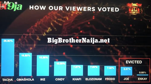 Big Brother Naija 2019 Week 7 Official Voting Results