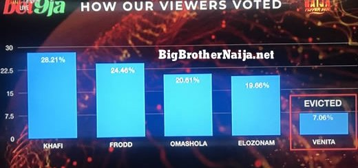 Big Brother Naija 2019 Week 10 Official Voting Results