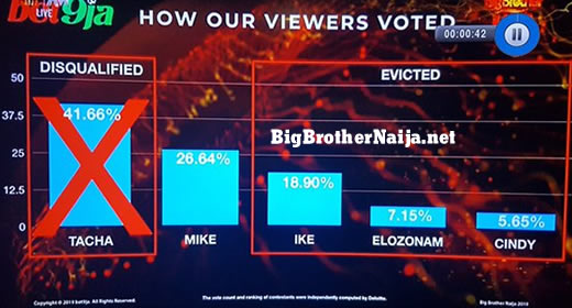 Big Brother Naija 2019 Week 13 Voting Results