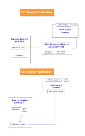 SAP HANA Replication flow chart