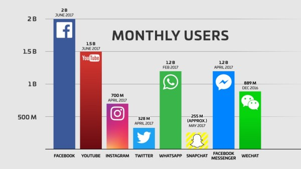 The 6 Most Effective Types of Social Media Advertising in 2019