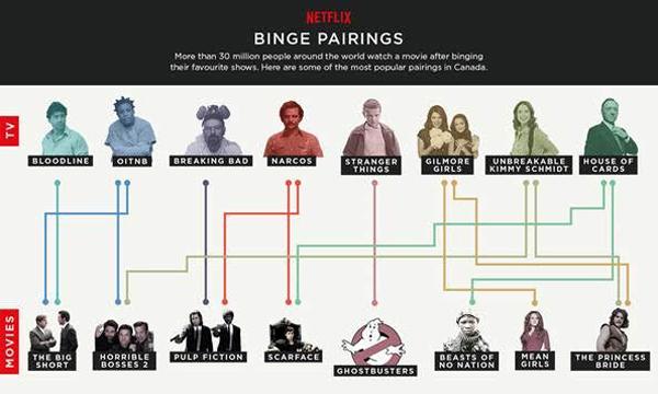 binge-watch-pairings