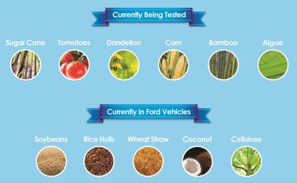 farm sustainable materials