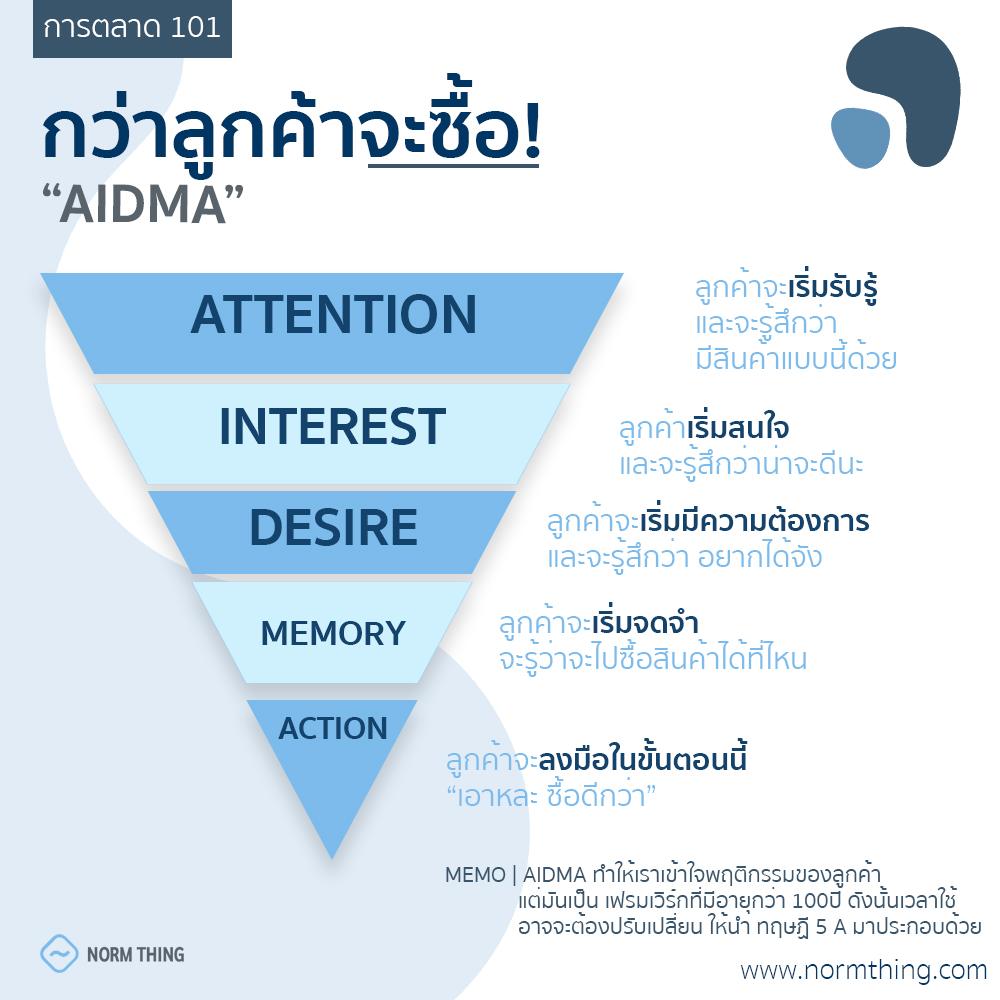 เฟรมเวิร์ก ทำการตลาด AIDMA