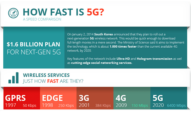 How-Fast-Is-5G-A-Speed-Comparison-Infographic