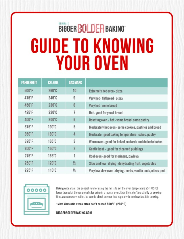 A downloadable guide to knowing your oven.