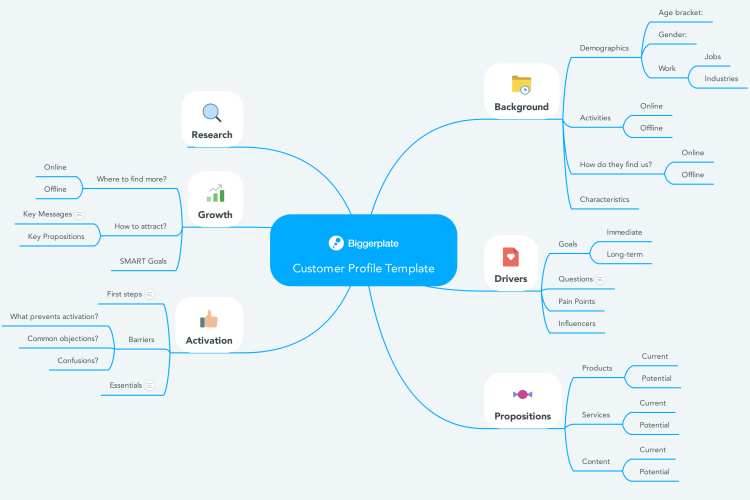 You can easily customize the template and make your own adjustments to it. Customer Profile Template Mindmeister Mind Map Template Biggerplate
