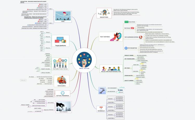 XMind Software Test Plan Mind Map Biggerplate