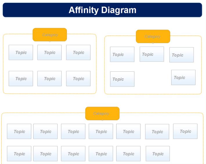 Affinity Diagram Template MindMapper Mind Map Template Biggerplate