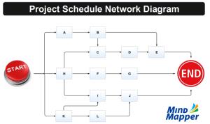 Project Schedule Network Diagram: MindMapper mind map template   Biggerplate