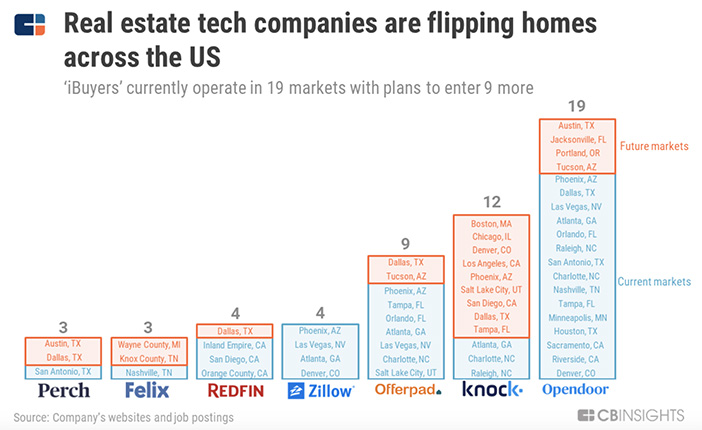 chart showing tech companies buying and flipping homes