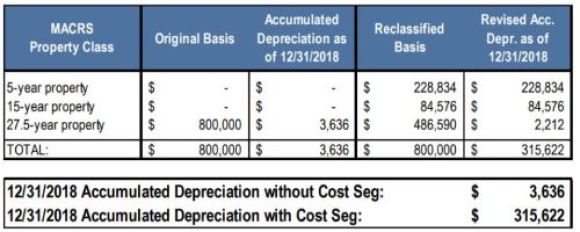 spreadsheet depicting property class, depreciation, reclassification for real estate investor tax purposes