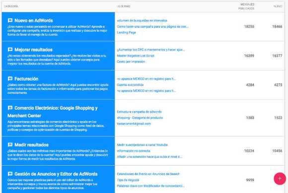 comunidad de expertos google adwords