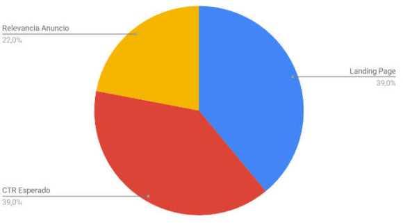gráfico quality score