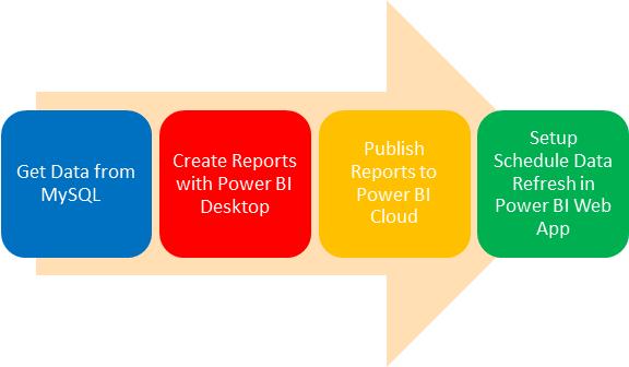 Power BI Web App