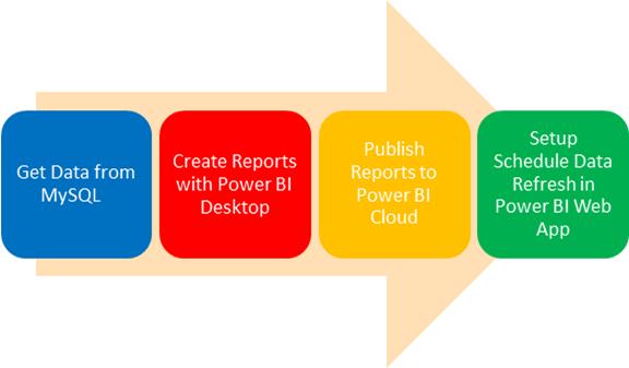 MySQL and Power BI