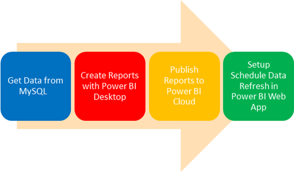 MySQL and Power BI